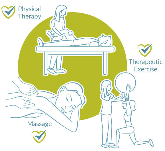 Physical Therapy, Therapeutic Exercise, Massage